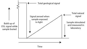 luminescence dating laboratory procedures and protocols