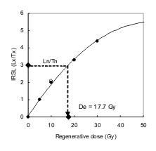 A dose response curve created by the SAR procedure